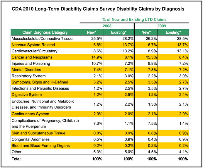Long Term Disability Insurance Quote Simple Long Term Disability Insurance Quote Cool Causes & Statistics